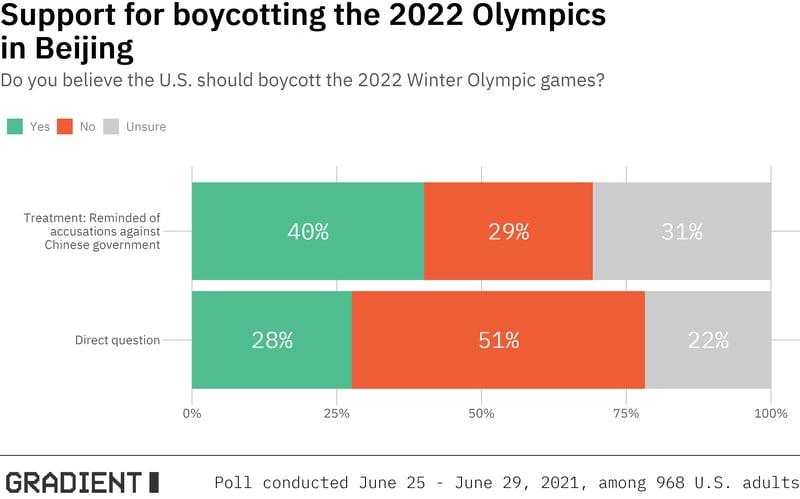 data_boycott_plot