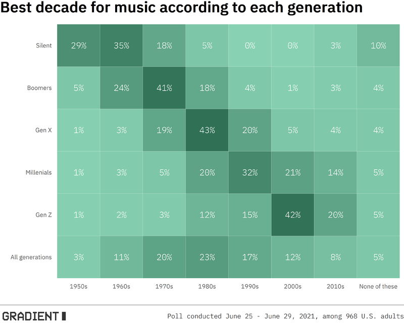 generation_music_plot