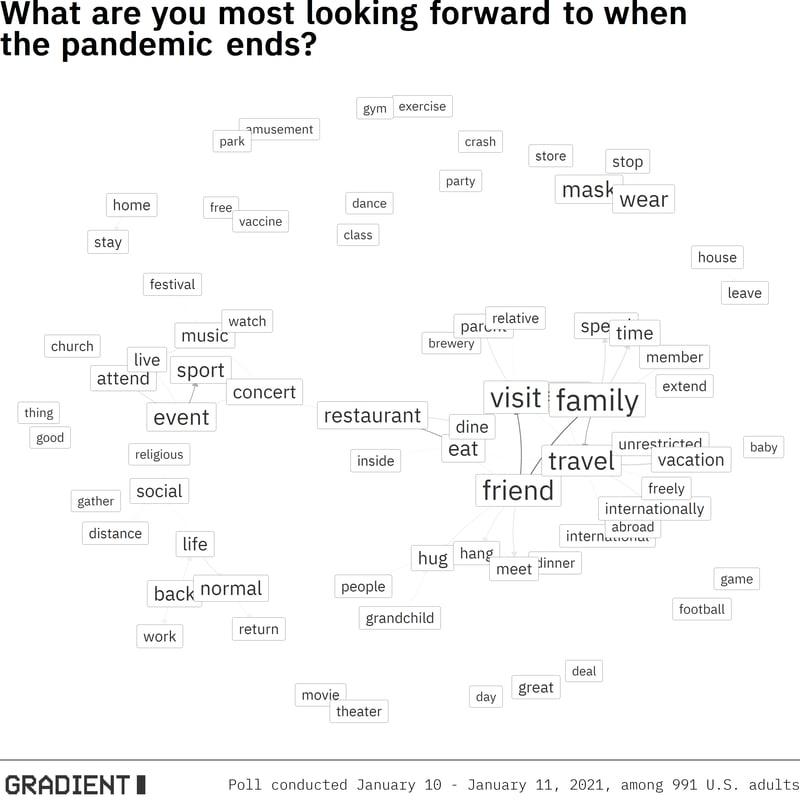 post_pandemic_network_plot