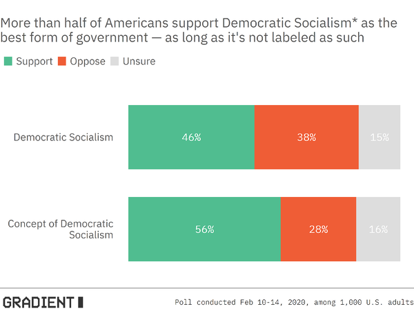 More than half of Americans support Democratic Socialism as the best form of government — as long as it's not labeled as such